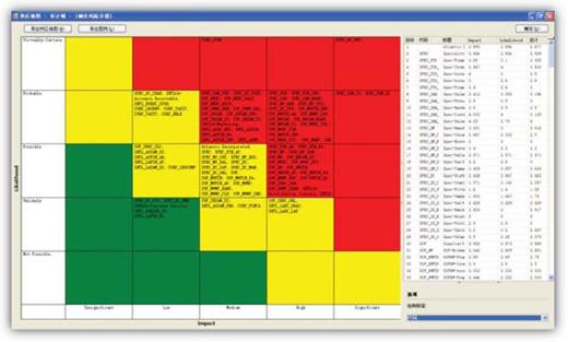 运用 teamrisk热图格式的审计域浏览器,可轻松识别需要审计关注的